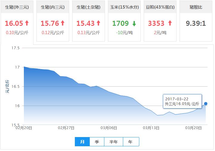 2017年03月22日全国外三元优德w88行情涨跌表
