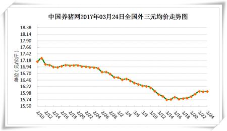 3月24日猪评:清明到了屠企不敢压价 短期内猪价还能不能上涨?