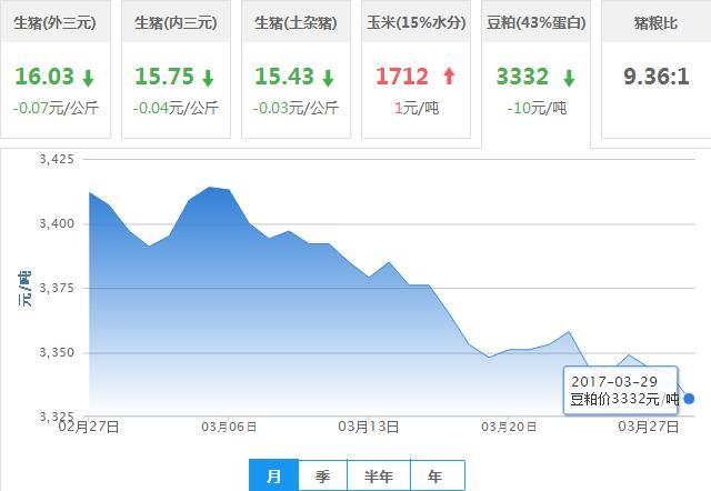 2017年03月29日全国豆粕价格行情走势汇总