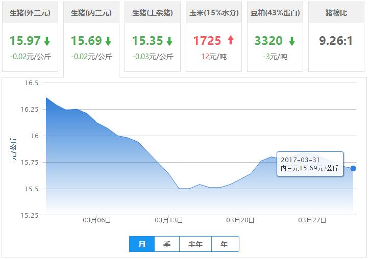 2017年03月31日全国内三元生猪价格行情涨跌表