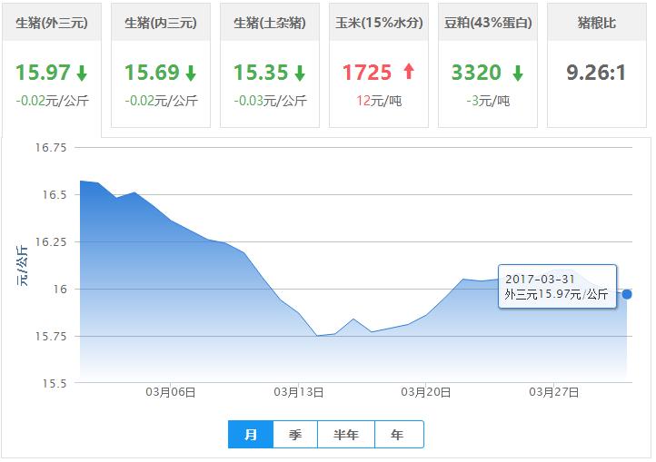 2017年03月31日全国外三元生猪价格行情涨跌表