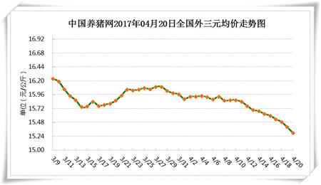 4月20日猪评:猪价已经跌至低点,继续下跌的空间已经不大