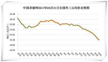 """4月21日猪评:猪价大幅下跌,""""牛猪大屠杀""""是否已经开始"""