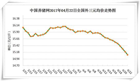 4月22日猪评:下跌继续,预计短期猪价微跌态势难改