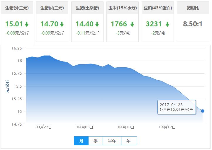 2017年04月23日全国外三元优德w88行情涨跌表