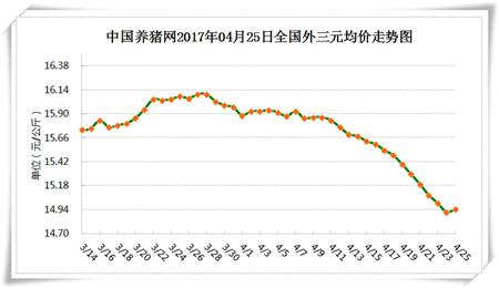 """4月25日猪评:猪价将持续上涨,五一难以出现""""逢节必跌"""""""