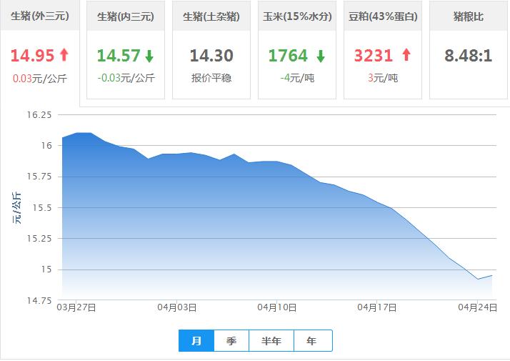 2017年04月25日全国外三元生猪价格行情涨跌表