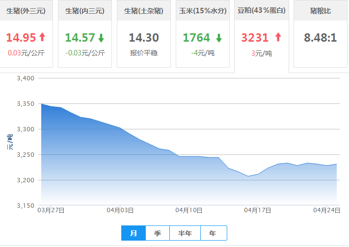 2017年04月25日全国豆粕价格行情走势汇总