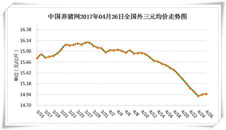4月26日猪评:中短期内猪价将维持小幅上涨或震荡上涨的走势