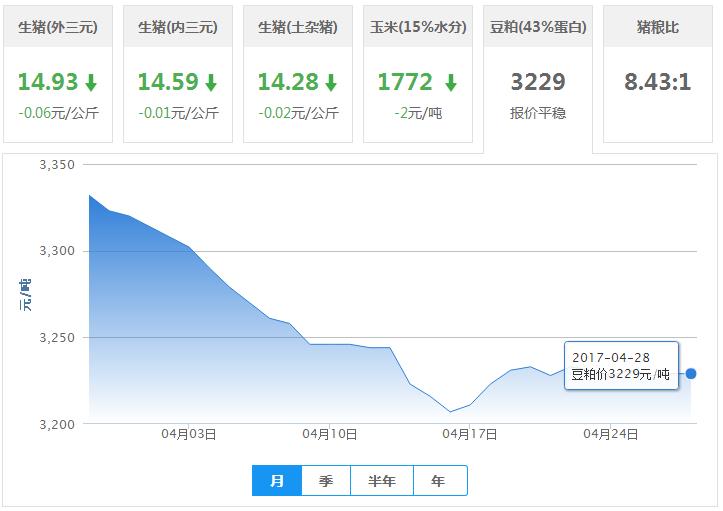 2017年04月28日全国豆粕价格行情走势汇总