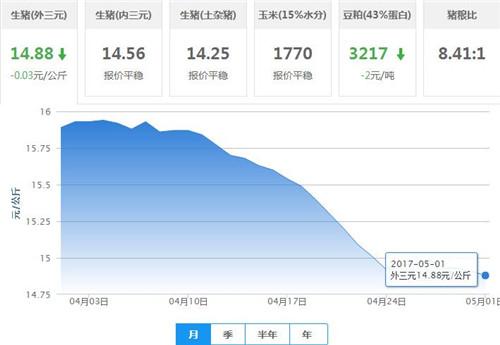 5月1日猪评:实际上生猪出场价格没有异常大幅下降的基础