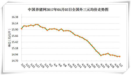 5月2日猪评:华东地区猪价小幅上涨 五月市场行情不会太差