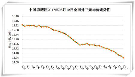 5月12日猪评:生猪市场供应陡增,今年猪价下限极低?