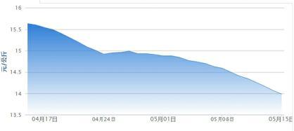 5月15日猪评:受北方猪源冲击 猪价仍有小幅下跌可能