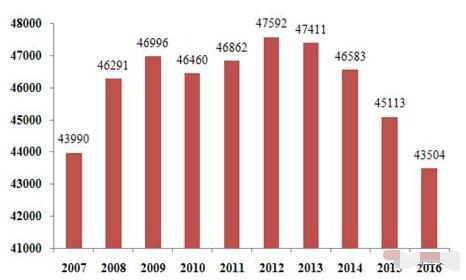 最新重磅|中国猪业现状以及未来发展趋势