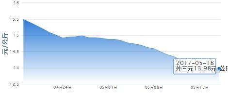 5月18日猪评:东北猪价上涨持续动力不足,涨势南移