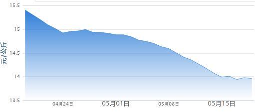 5月19日猪评:猪价低位震荡,市场短期或僵持
