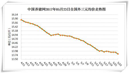 5月23日猪评:本周消费或小幅提升 猪价反弹依旧缺乏基础