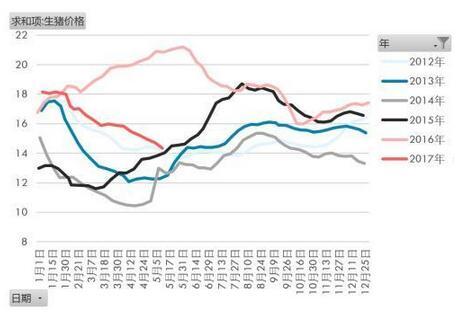 5、6月份猪价反弹有待观察 预计年内低点在国庆前后