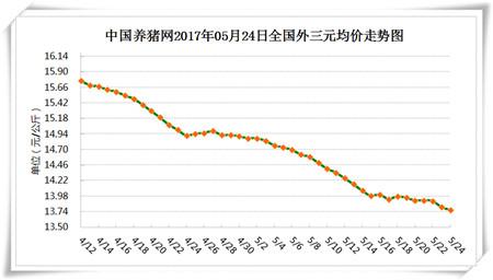 5月24日猪评:供需两端缺乏利好 中短期猪价难以上涨