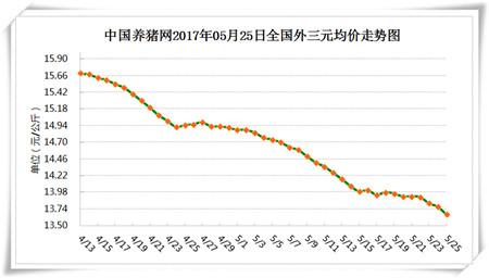 5月25日猪评:暴雨让部分省市猪价上涨 端午能否托底?