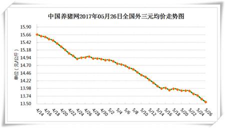 5月26日猪评:六月猪价上涨无望,七月市场存在利好