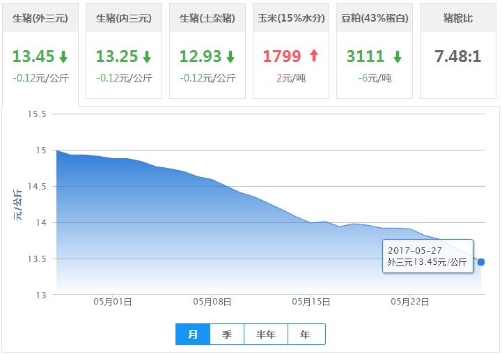 2017年05月27日全国外三元优德w88行情涨跌表