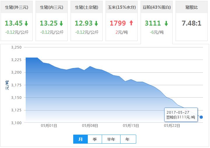 2017年05月27日全国豆粕价格行情走势汇总