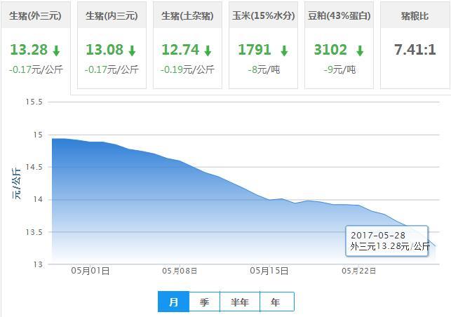 2017年05月28日全国外三元生猪价格行情涨跌表