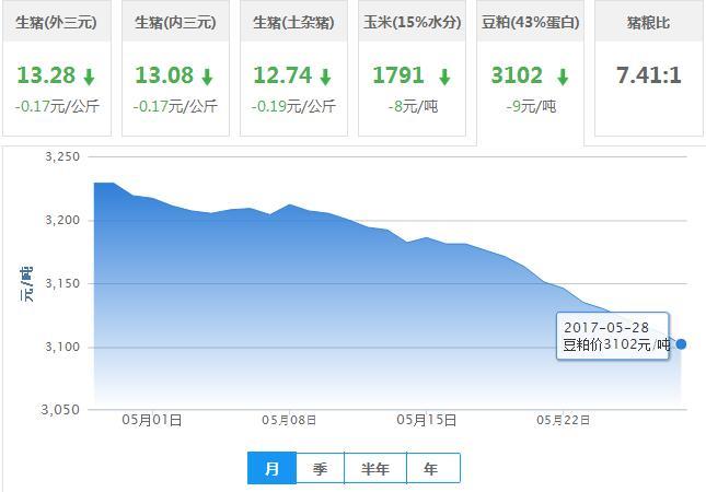 2017年05月28日全国豆粕价格行情走势汇总