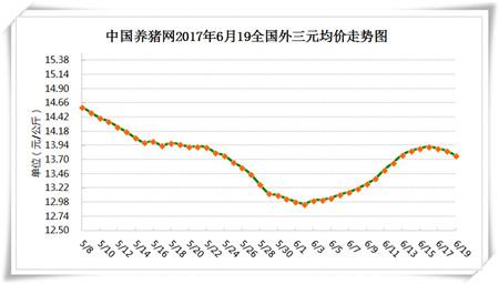 6月19日猪评:13.92元/公斤已是峰值,降雨结束上涨也结束