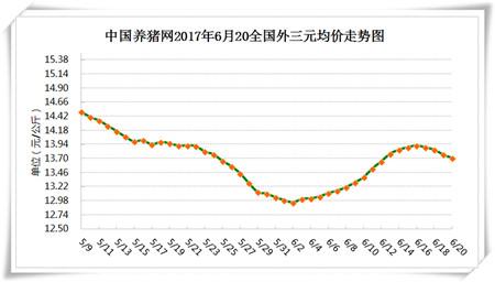 6月20日猪评:从供需两端来看,中短期内猪价能不能上涨?