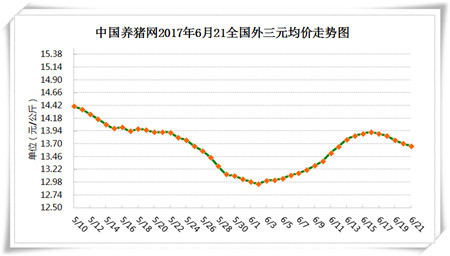 6月21日猪评:强降雨北抬,猪价将止跌维稳甚至上涨