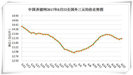 6月22日猪评:又反弹了,华北与西南猪价将持续上涨!