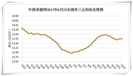 6月23日猪评:强降雨天气就是利好天气,猪价上涨能持续多久?