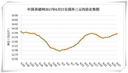 6月27日猪评:本轮猪价持续上涨,短期内仍有上涨空间