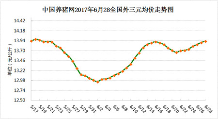 6月28日猪评:拒绝跟风,七八月份猪价真的能涨吗?