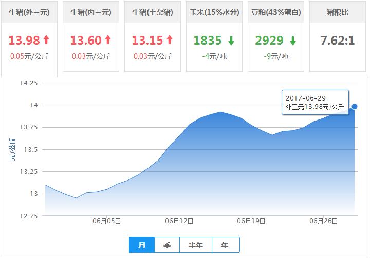 2017年06月29日全国外三元生猪价格行情涨跌表