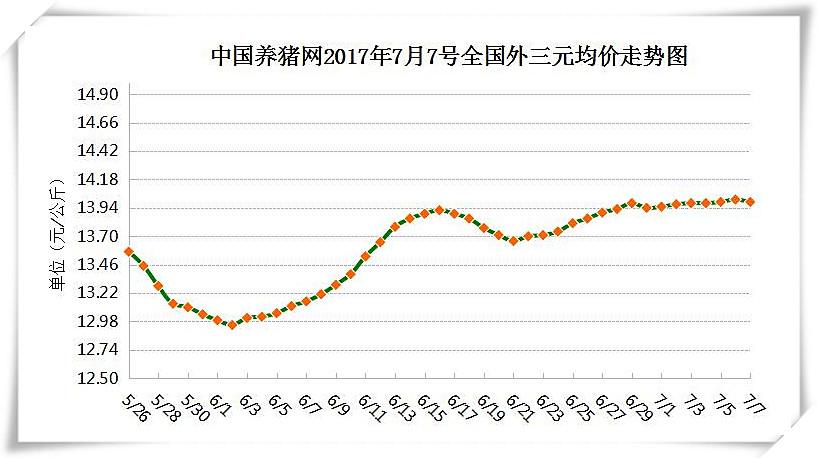 7月7日猪评:目前处于猪周期过渡期 猪价仍在小幅回升阶段