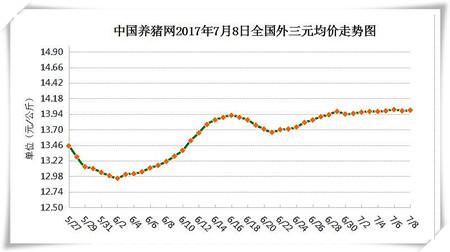 7月8日猪评:猪价上涨基础不稳定 预计下旬开启上涨通道