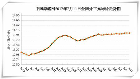 7月11日猪评:高温天气影响猪肉需求 短期内猪价难迎大涨