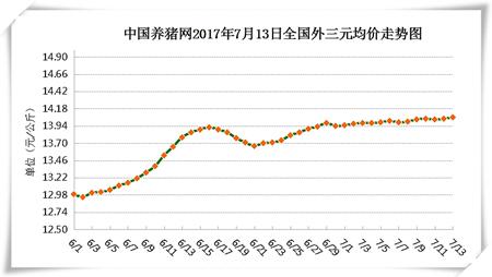 7月13日猪评:短期猪价稳中小幅震荡为主 养户切勿追涨杀跌