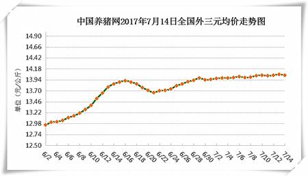 7月14日猪评:全国大部进入高温期 猪价在14元涨跌两难