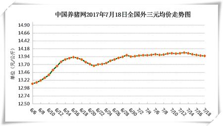 7月18日猪评:高温天气生猪管理难度加大 猪价持续震荡调整