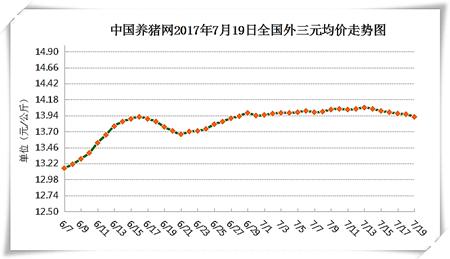 7月19日猪评:需求淡季消费疲软 短期内难以支撑猪价上涨