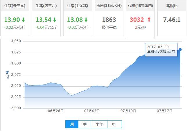 2017年07月20日全国豆粕价格行情走势汇总
