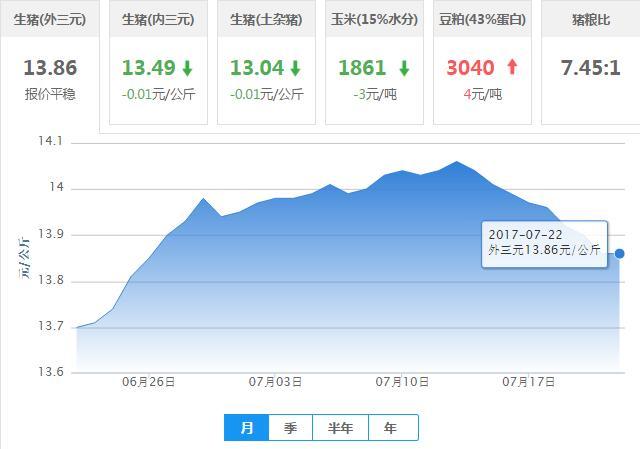 2017年07月22日全国外三元生猪价格行情涨跌表