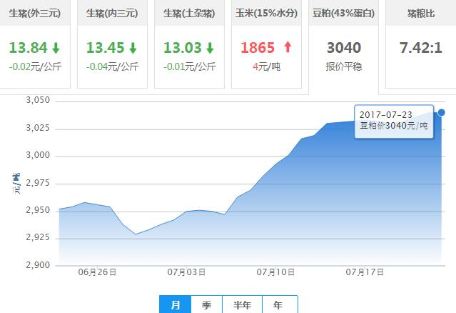 2017年07月23日全国豆粕价格行情走势汇总