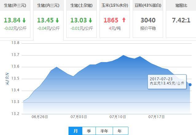 2017年07月23日全国内三元生猪价格行情涨跌表