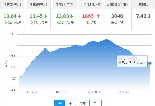 2017年07月23日全国外三元生猪价格行情涨跌表